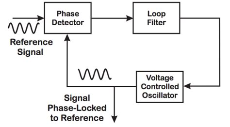 phase locked loop block diagram with explanation is it possible to analyze the operation of pll phase