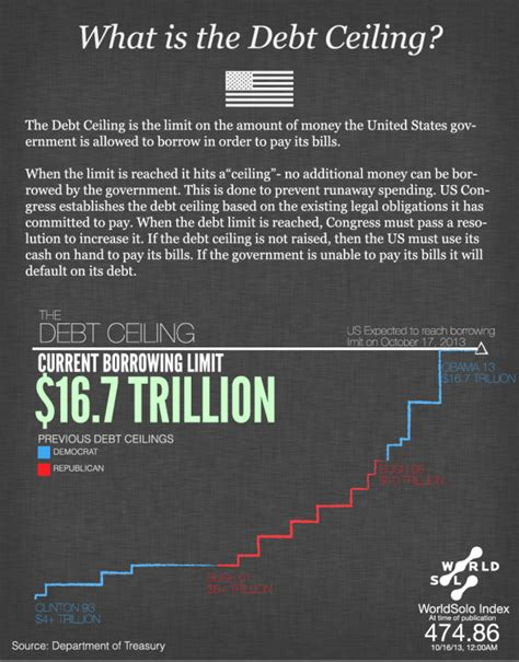 Us Government Employees Back At Work Visual Broadcast What Is The Current Debt Ceiling