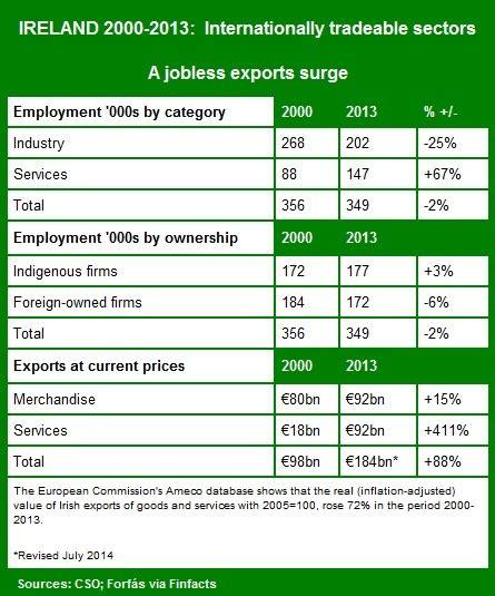 irish economy 2015 2014 facts innovation news corporation tax reform irish government should reject