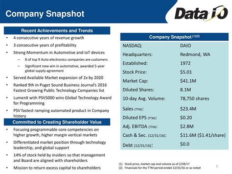 pet technologies new markets and latest achievements company news data i o daio presents at 29th annual roth conference