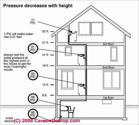 loss of water pressure in house with well diagnosing a bad water pressure due to clogged water supply pipes poor water