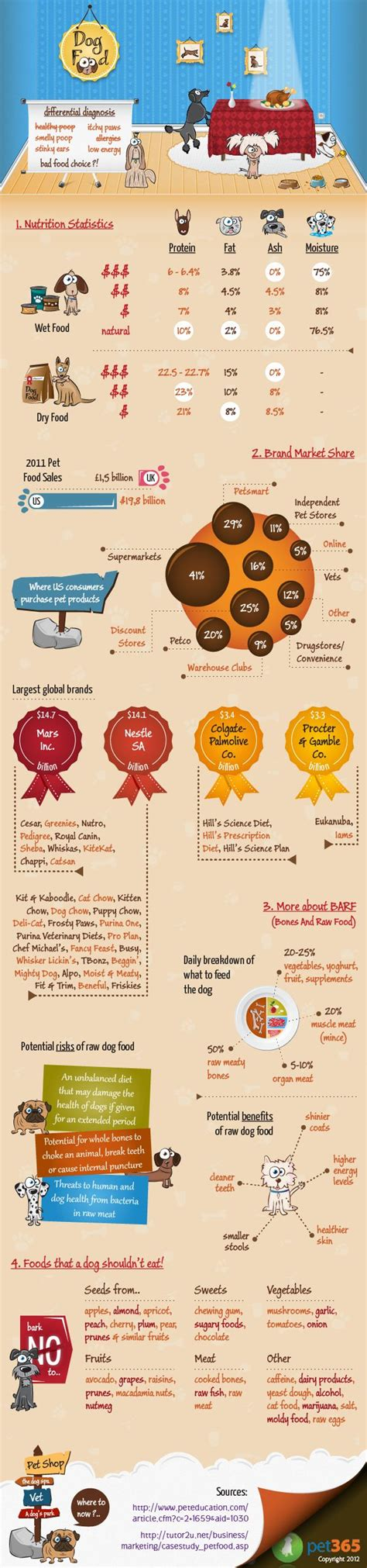 top ten food trends 2013 facts figures and the future food infographic a world of dog food gives facts and