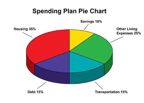 Oprah Debt Diet Pie Chart