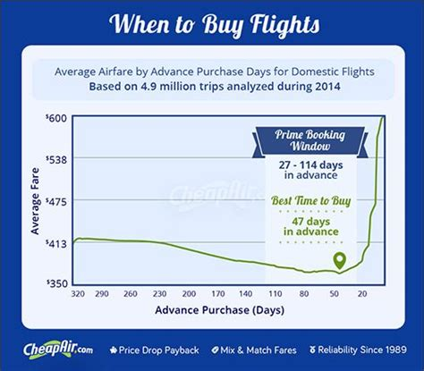 ideas  buy airline   pinterest airline  cheapest airline
