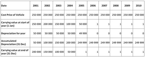 biggsreview south african school accounting depreciation