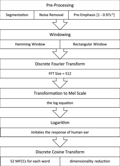 pattern recognition means in urdu automatic speech recognition of urdu words using linear
