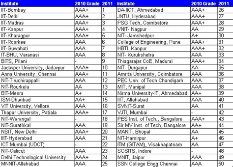 When Did Us News Mba Rankings Come Out by Top Ranked Engineering Colleges In India Business Fundas