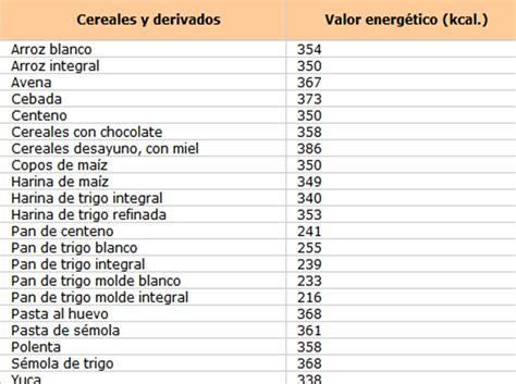tabla de calorias de alimentos info taringa