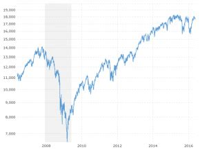 dow jones ytd performance | macrotrends