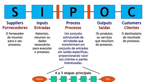 Printable Sipoc Diagrams Diagram Site Sipoc Pdf