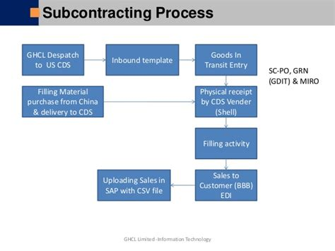 GHF Company Process Flow