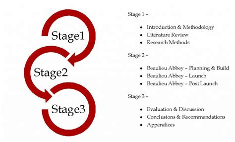stages of dissertation draft thesis chapter 1 the talking walls a