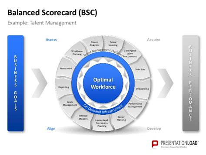 Powerpoint Balanced Scorecard Template Balanced Scorecard Template Ppt