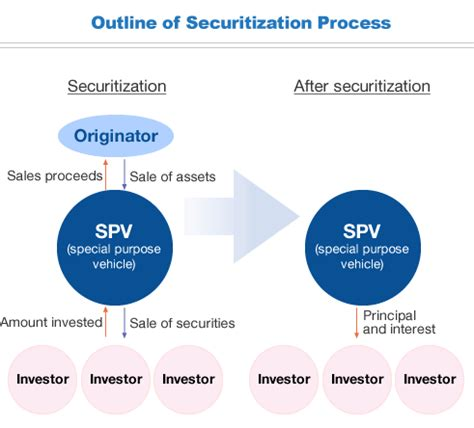 spv structure diagram asset securitization using an spv is it right for your