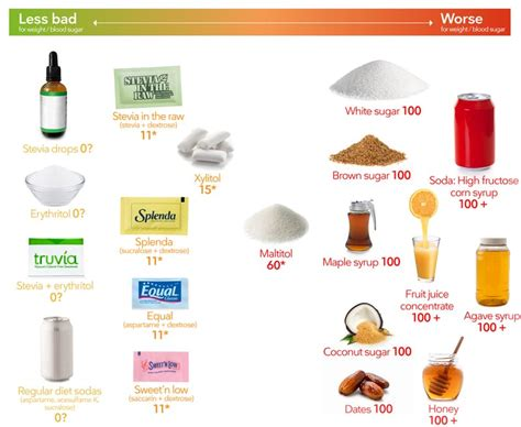 carb sweeteners visual guide     worst