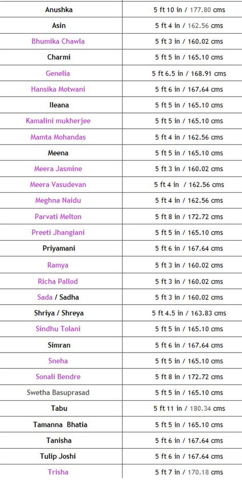 south actor height list telugu actors and actress height list total tollywood movies