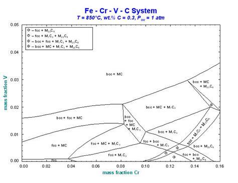 fe cr phase diagram factsage cn 相图