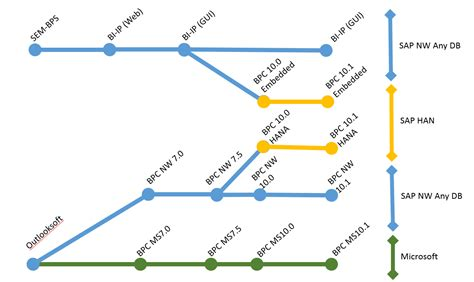 sap rsplan tutorial the evolution of sap bpc free sap bpc training