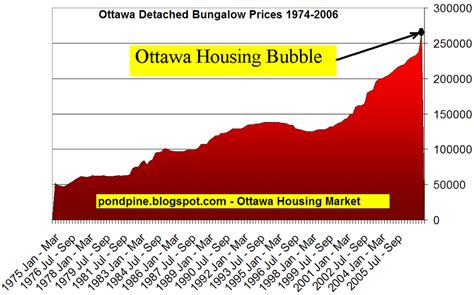 top trends in ottawa s housing market ottawa citizen ottawa housing market ottawa housing bubble 2006 you are