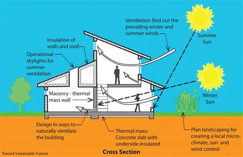 passive solar home design elements use the sun to lower your heating bill thinglink