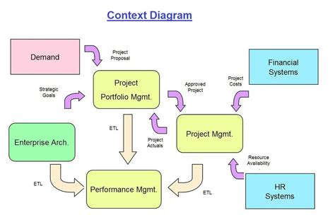 Plantuml Context Diagram