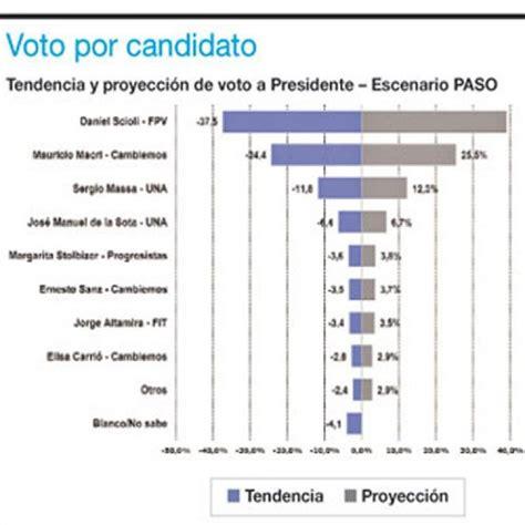 aumento del plan progresar 2016 newhairstylesformen2014com aumento del plan argentina trabaja 2016