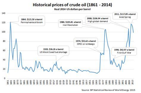 oil prices historical chart globalpetrolpricescom