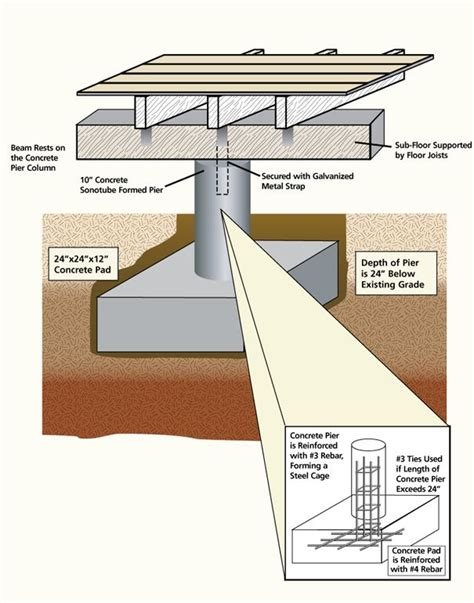 17 best images about pier and beam on pinterest house plans home design and post and beam 20 best pier beam images on pinterest ceiling beams