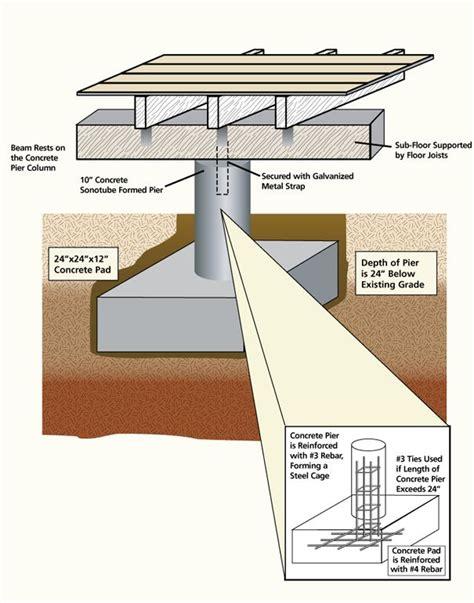 pier and beam foundation repair san antonio save big 20 best pier beam images on pinterest ceiling beams