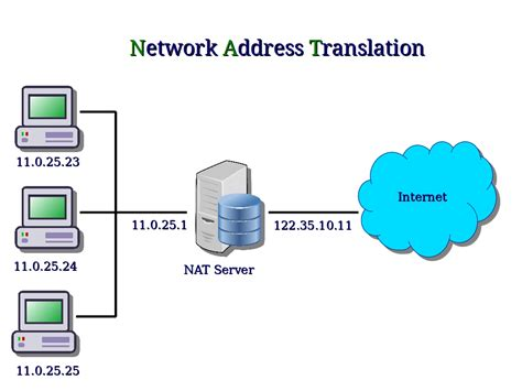 network address translation diagram computer security and pgp how do nat and vpn work