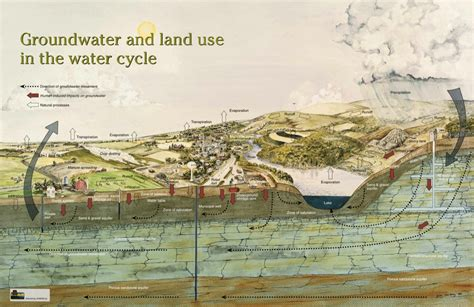 water cycle placemat science wisconsin geological natural history survey 187 groundwater and land use in water cycle poster