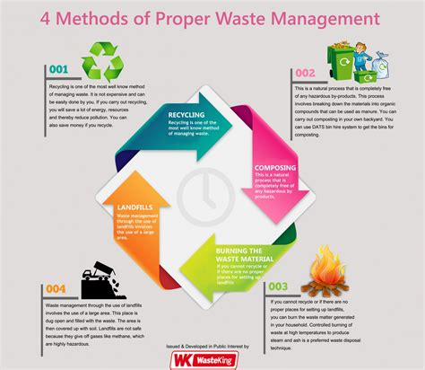 Is Mba Waste Of Time For Product Management by 4 Methods Of Proper Waste Management Visual Ly