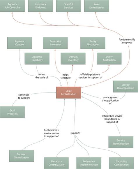 design pattern relationships soa patterns design patterns overview