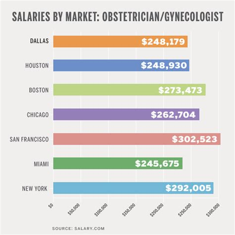 salary by market ob gyn