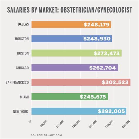 salary by market ob gyn