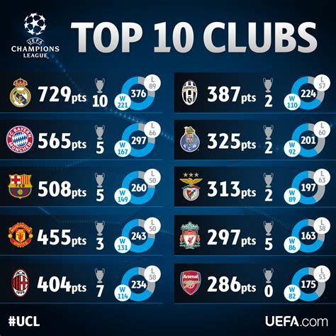 european cup and uefa chions league records and uefa chions league on twitter quot top 10 clubs in