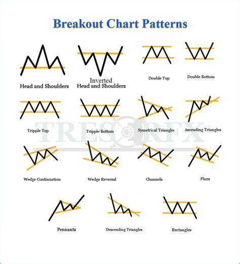 pattern cheat sheet chart patterns trader s cheat sheet tresor fx