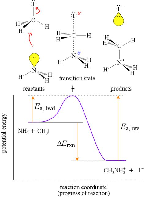 energy reaction coordinate diagram physical chemistry transition state and free energy