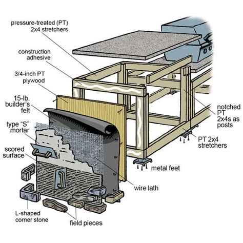 Diy Outdoor Kitchen Plans by How To Build An Outdoor Kitchen Garden Diy