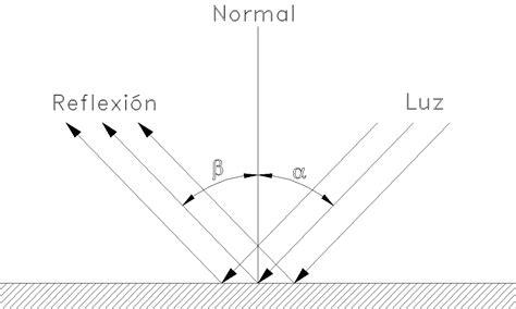 imagenes de la reflexion fisica investigacion de fisica reflexion especular