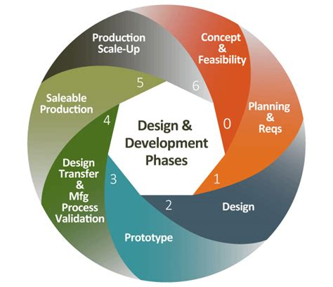 simple pattern development and production design development phases