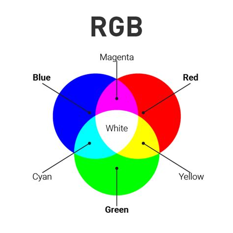 rgb to color cmyk vs rgb when to use which colour model media frontier