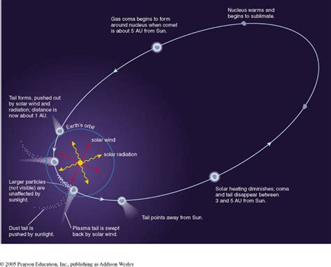 comet diagram outer space and planets diagram pics about space