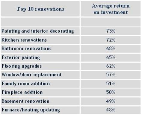 home renovation tips and average return on investment