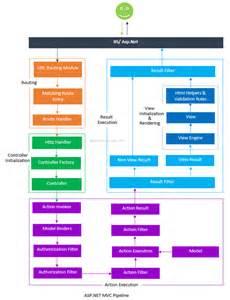 asp net diagram asp net mvc pipeline diagram flow 171 bala net tips