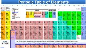 My Periodic Table The Periodic Table Of Eternal Life Meg Johnson