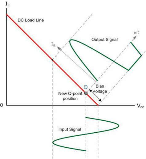 transistor lifier distortion crossover distortion