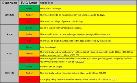 rag report template pmo rag status levels pm majik