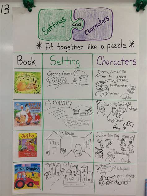 picture books to teach setting character and setting anchor chart in kindergarten