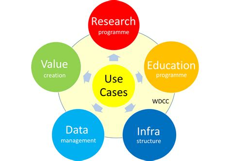 use cases use cases wur